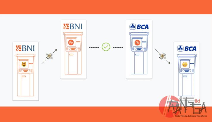 Skema gratis biaya transfer antar bank pada aplikasi Flip